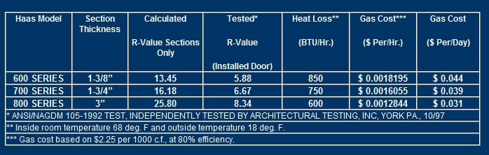 It 39 s smart to know about garage door insulation matt and for Garage door r value chart